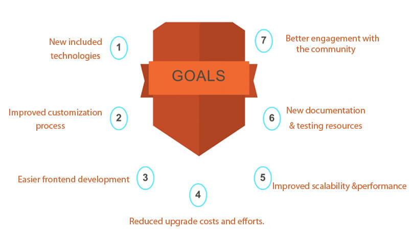 MAGENTO 2.0 OVERVIEW, FEATURES, DEMO AND ROLLOUT PLAN - Goals