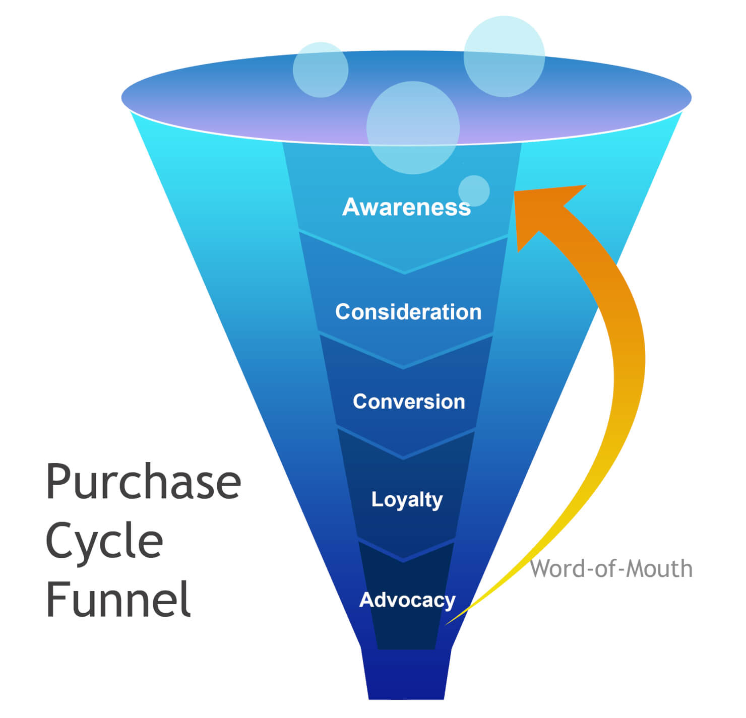 SEO FOR MAGENTO - HOMEPAGE OPTIMIZATION - Purchase Cycle Funnel