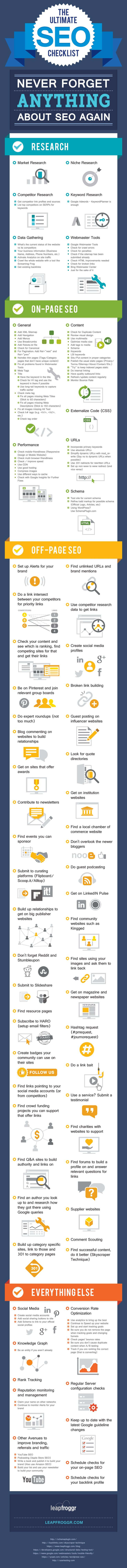 THINGS TO LEARN - SEO FROM THE TOP - Infographic