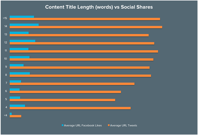 CHARACTER COUNT GUIDE FOR BLOG POSTS, FACEBOOK PAGES & SOCIAL MEDIA - Content Title Length