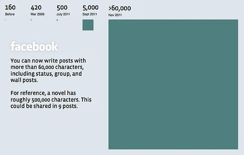 CHARACTER COUNT GUIDE FOR BLOG POSTS, FACEBOOK PAGES & SOCIAL MEDIA - Facebook Status Length