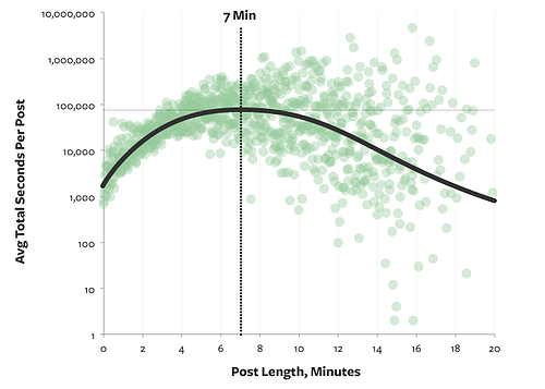 CHARACTER COUNT GUIDE FOR BLOG POSTS, FACEBOOK PAGES & SOCIAL MEDIA - Post Length Graph