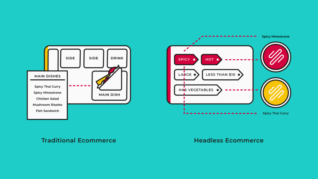 headless commerce - main dishes graphics