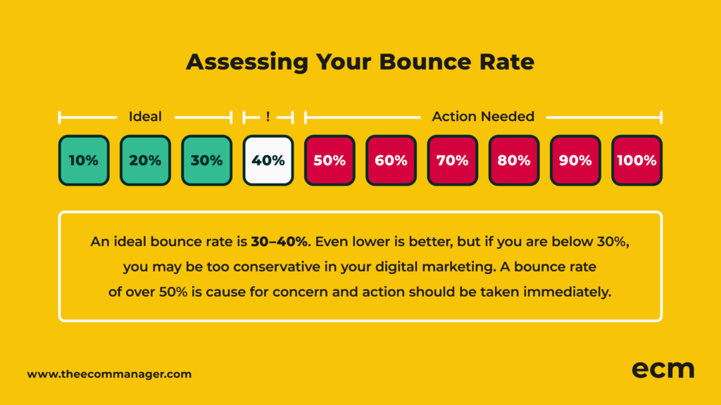 Assessing Bounce Rate graphic