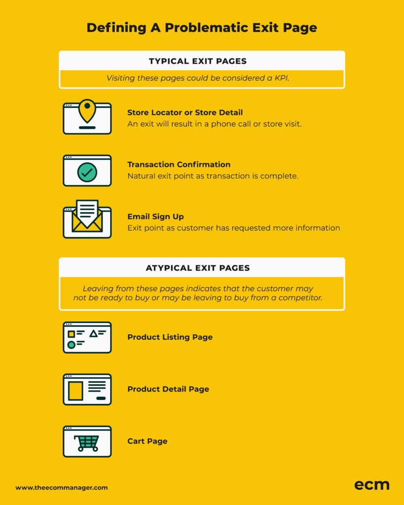 graphic showing how to define a problematic exit page to increase Sales Growth