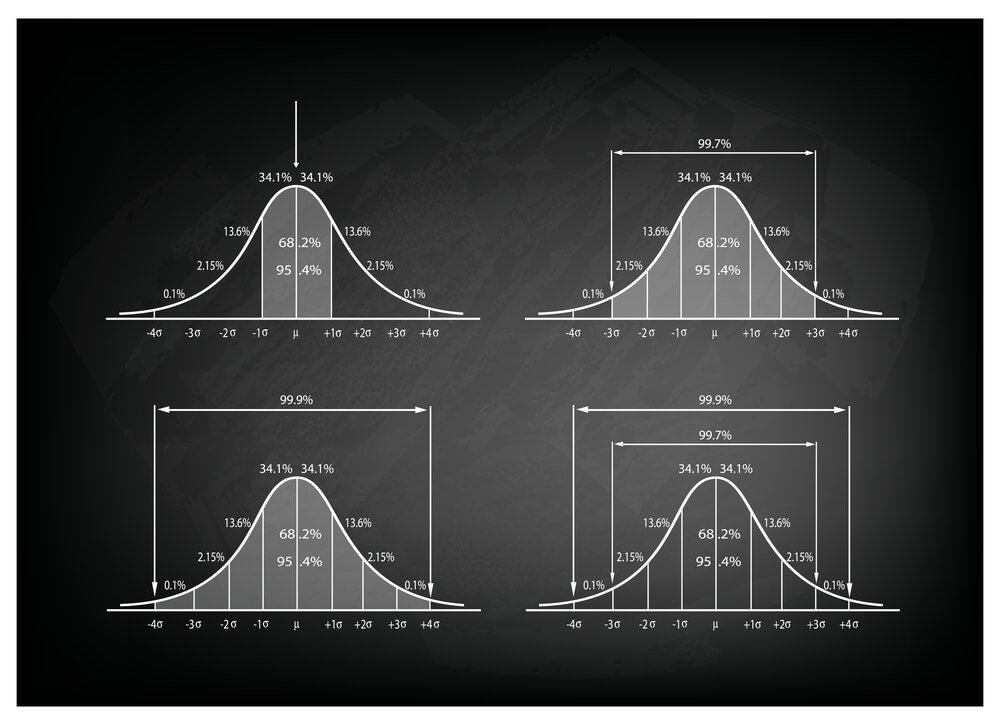 Normal Distribution Diagram on Blackboard likealyzer