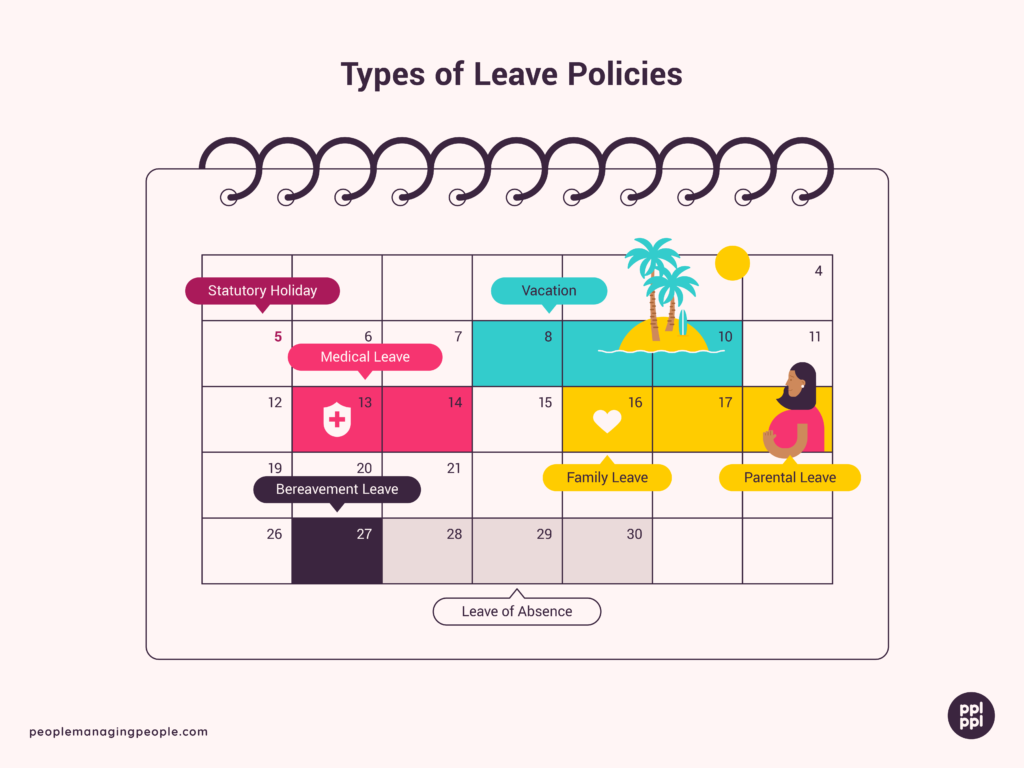 an example of an illustrated image showing different types of employee leave