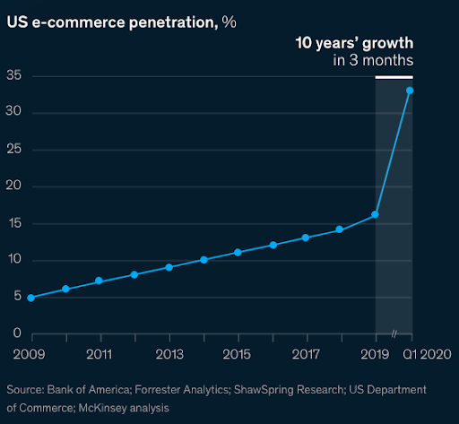line graph showing increase in ecommerce replacement of physical channels