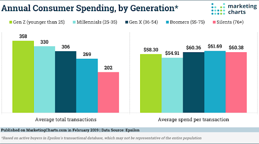 Bar Graphs Showing Average Total Transactions Per Year and Average Spend per Transaction Broken Down by Generation Screenshot