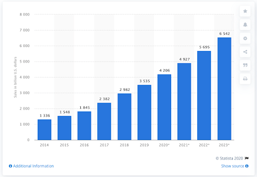 Bar Graph Showing the Increase in Ecommerce Sales in the US Screenshot