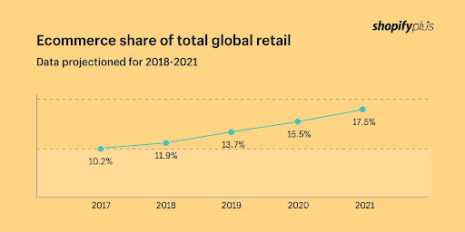 chart with ecommerce share of total global retail for global ecommerce trends