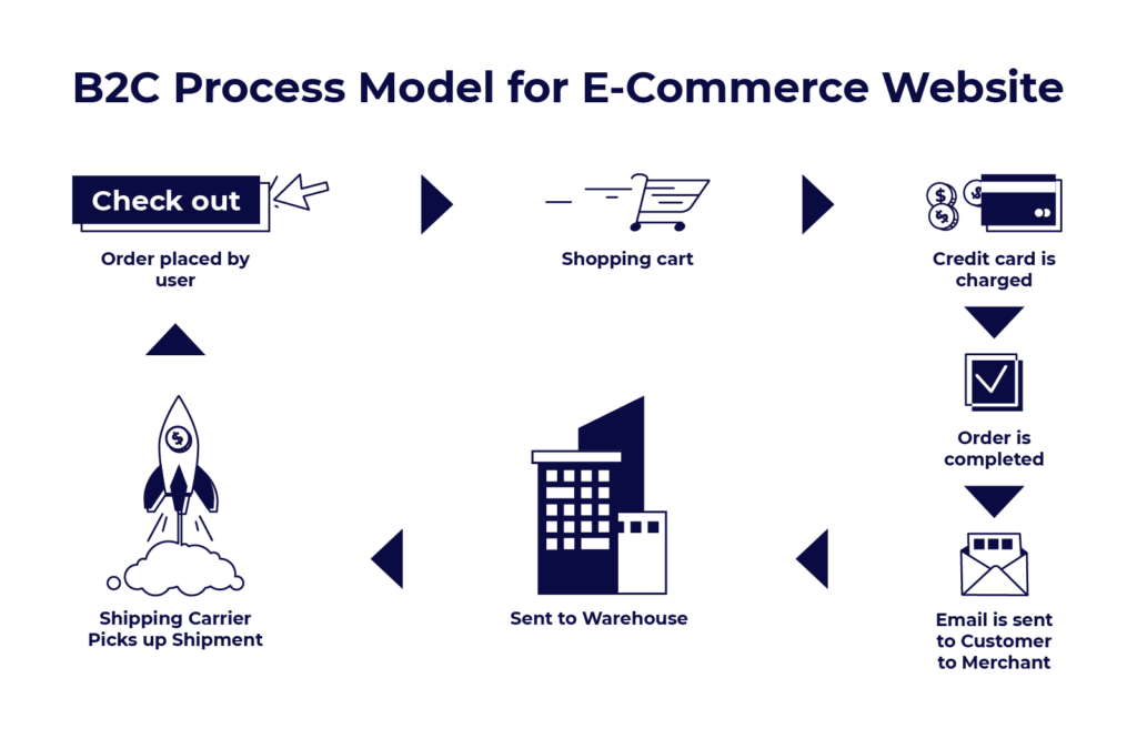 Graphics for B2C Process Model for E-Commerce Website