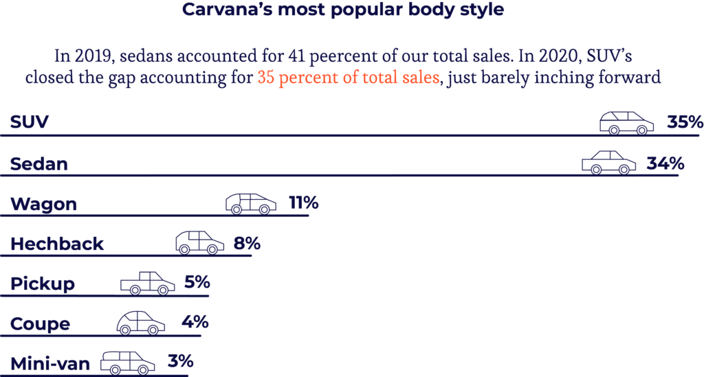 Carvana Vehicles Sold by Body Style Infographic