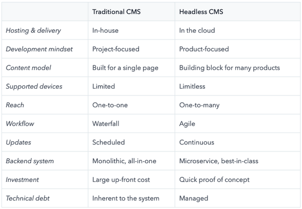 Differences between a headless CMS and a traditional CMS Chart