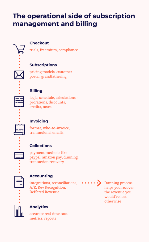 Operational Side Of Subscription  Management and Billing Infographic